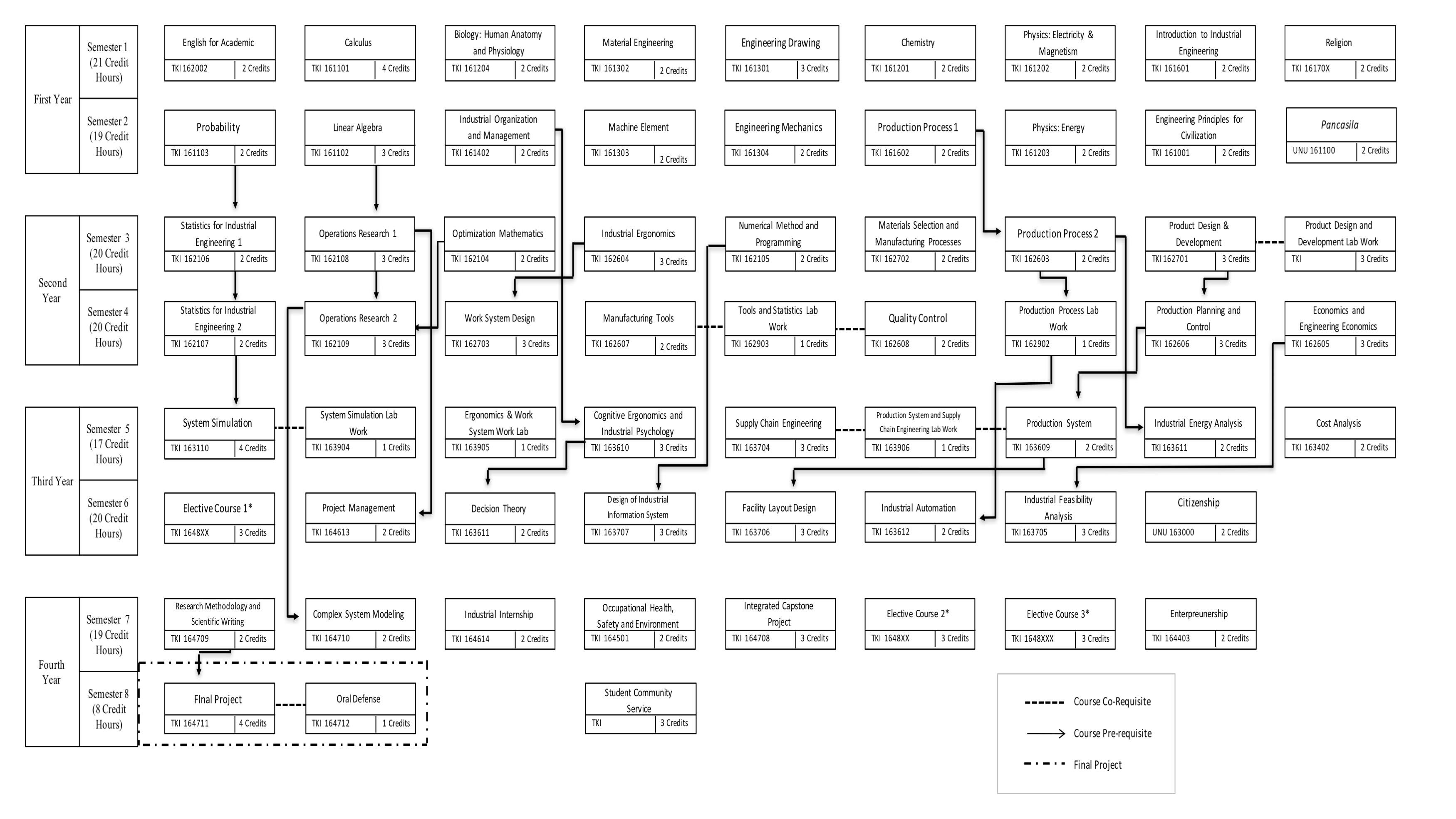Diagram alir program studi teknik industri ugm diagram alir ccuart Images